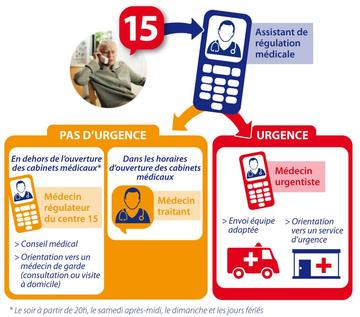regulation urgence